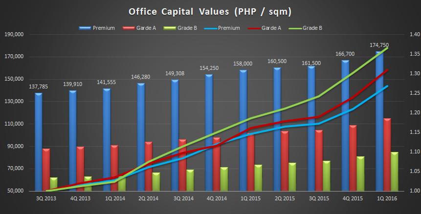 Office Capital value_2016Q1