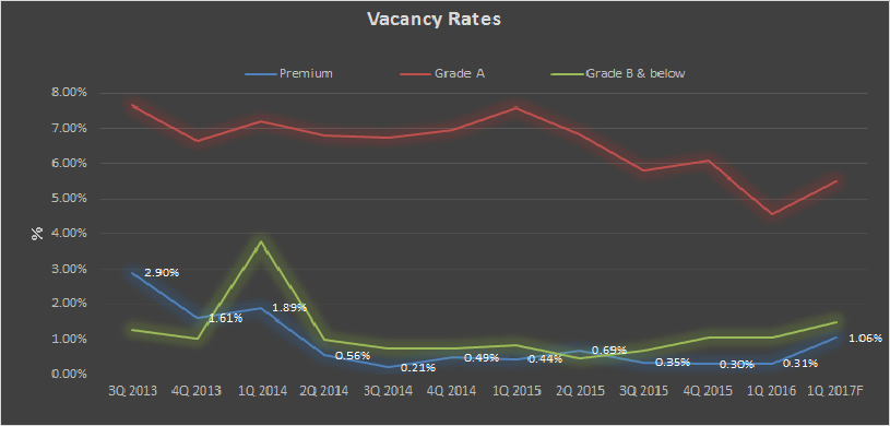Office vacancy rates_2016Q1