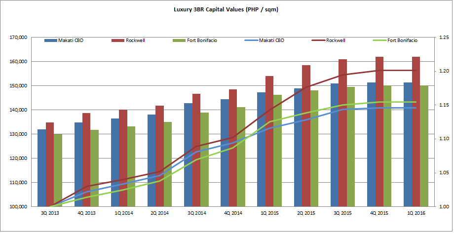 condo_capial value_1q2016