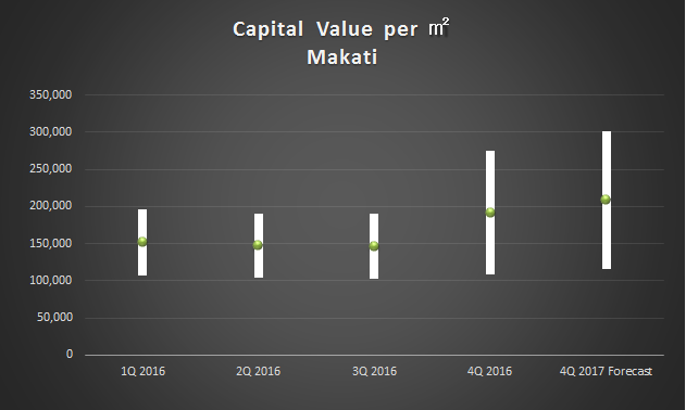 capital value_2016Q4 makati