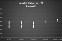 capital value_2016Q4 rockwell
