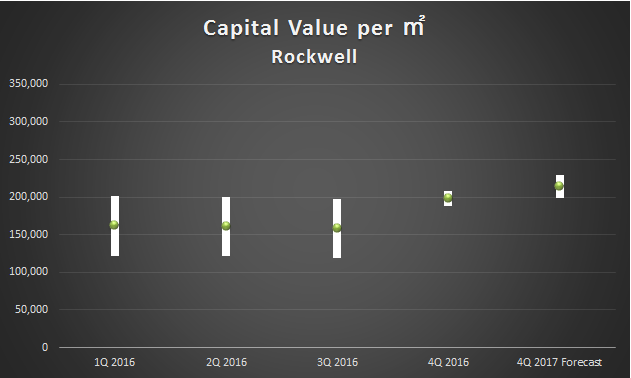 capital value_2016Q4 rockwell
