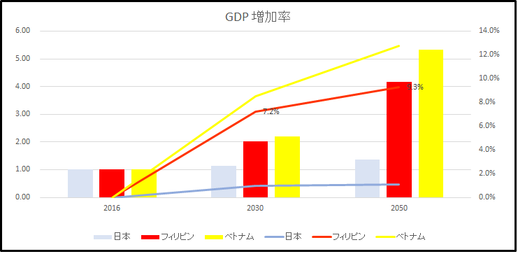 gdp increase