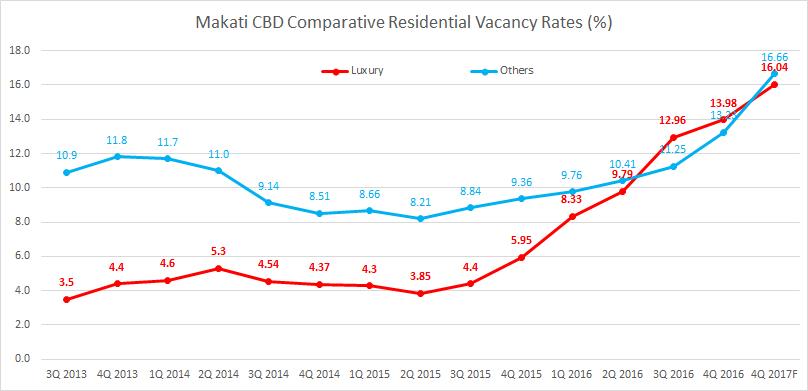 vacancy rate_2016Q4