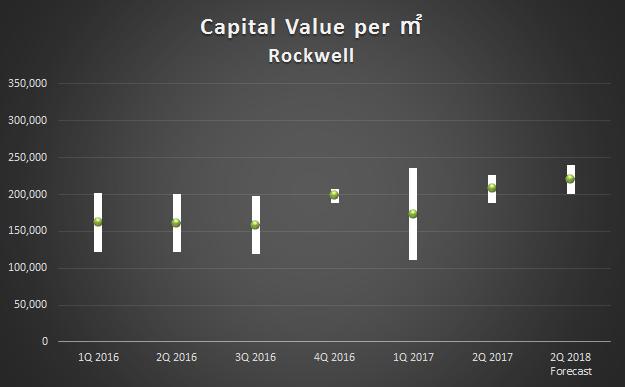 2Q2017_Capital Value Rockwell