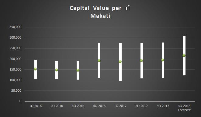 capital value_2017Q3 makati