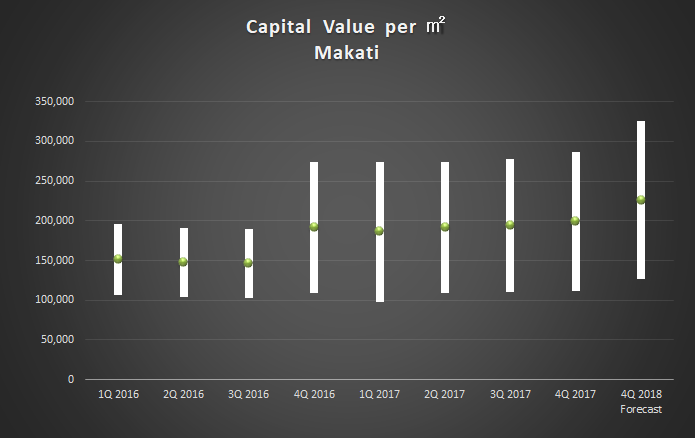 capital value_2017Q4 makati