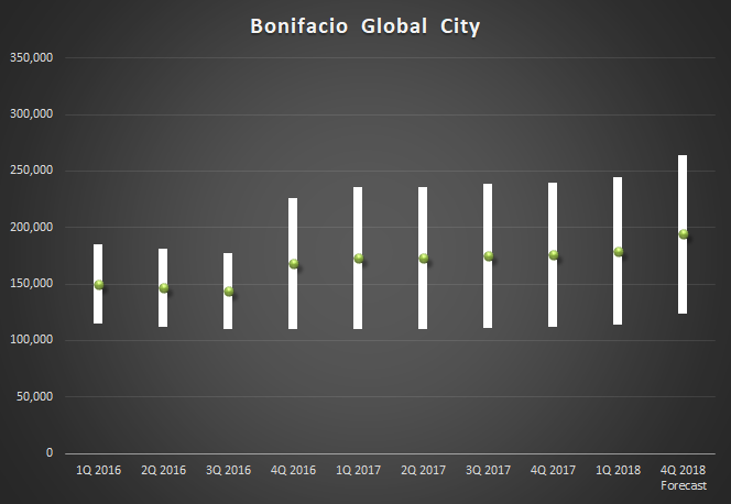 capital value_2018Q1 bonifacio