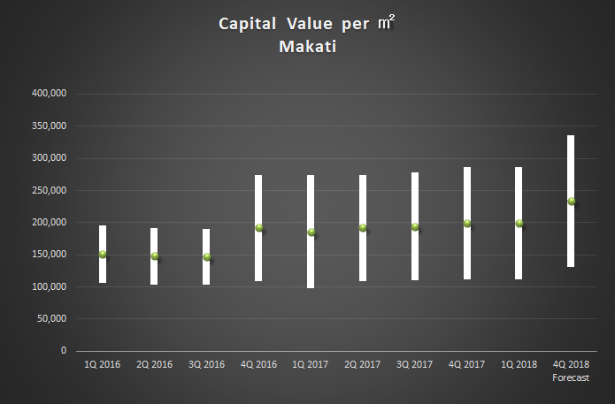 capital value_2018Q1 makati