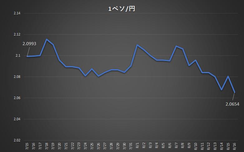 peso rate