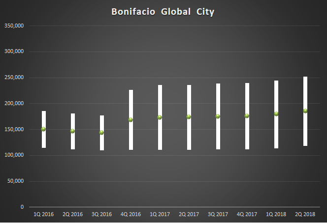 2Q2018_Capital Value Bonifacio