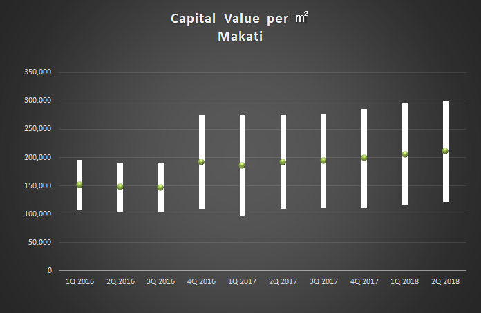 2Q2018_Capital Value Makati