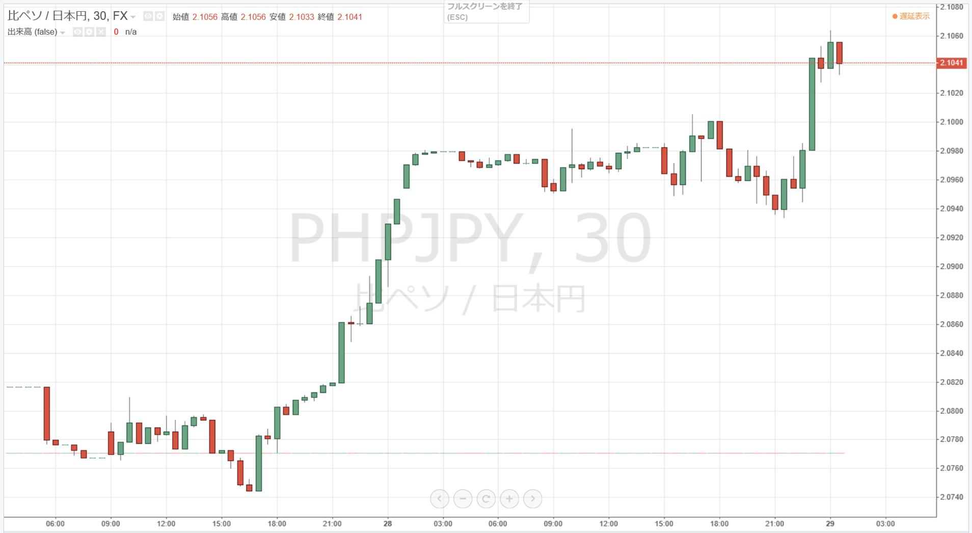 peso rate_201809