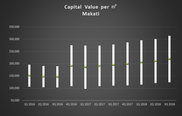3Q2018 Captal Value_Makati
