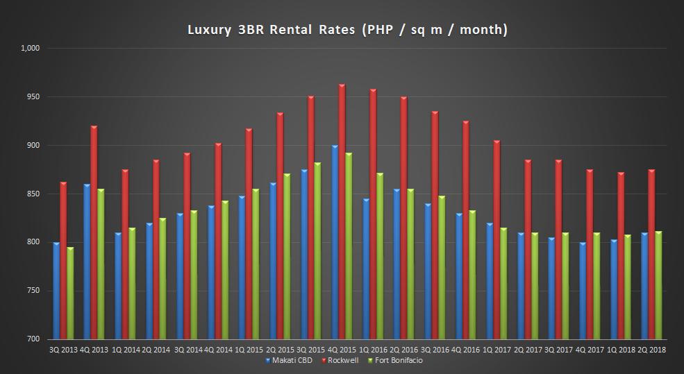 3Q2018 Rental Rate