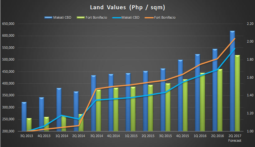 Land value 2Q2016