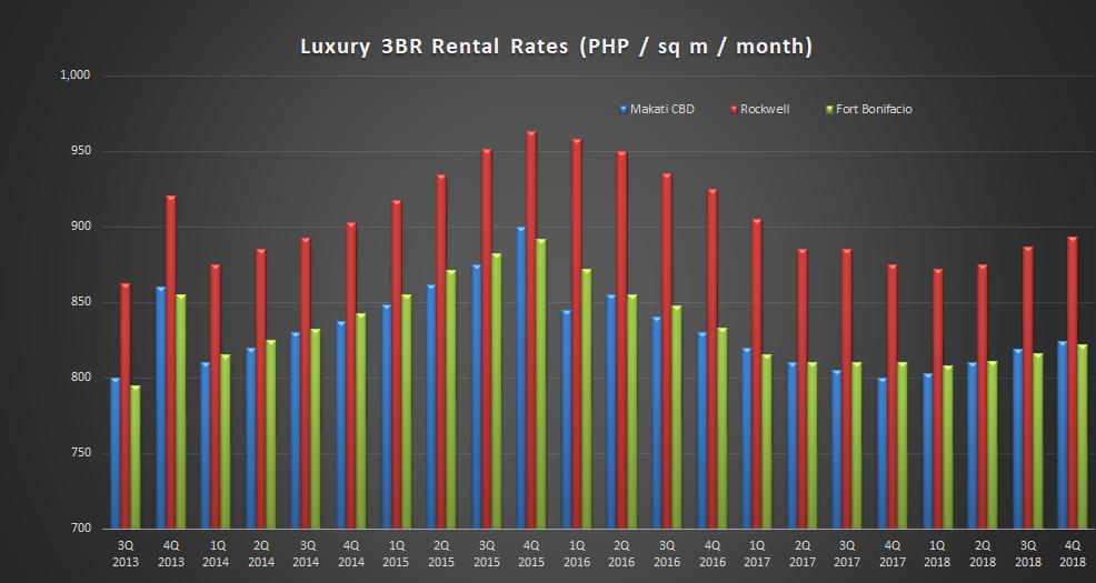 4Q2018_Rental Rate