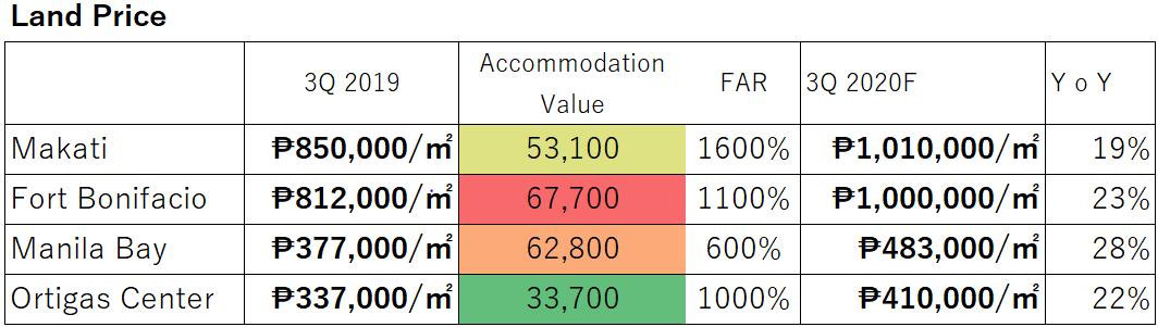 Land price chart